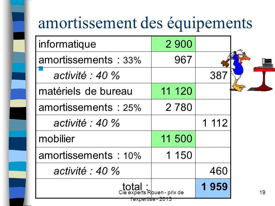 Cie experts Rouen - prix de l'expertise - 2013 19 amortissement des équipements n informatique2 900 amortissements : 33% 967 activité : 40 %387 matéri