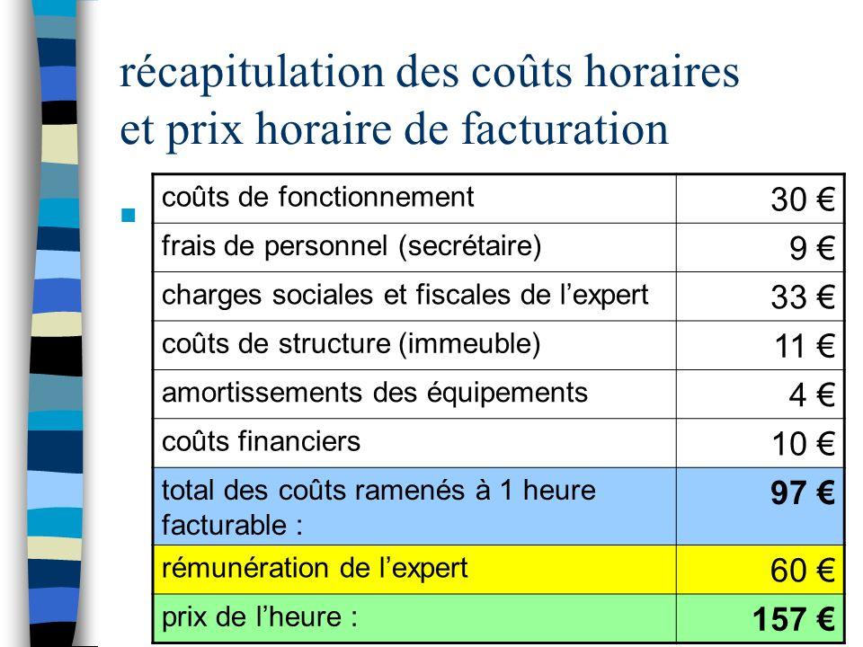 Cie experts Rouen - prix de l'expertise - 2013 25 récapitulation des coûts horaires et prix horaire de facturation n coûts de fonctionnement 30 frais