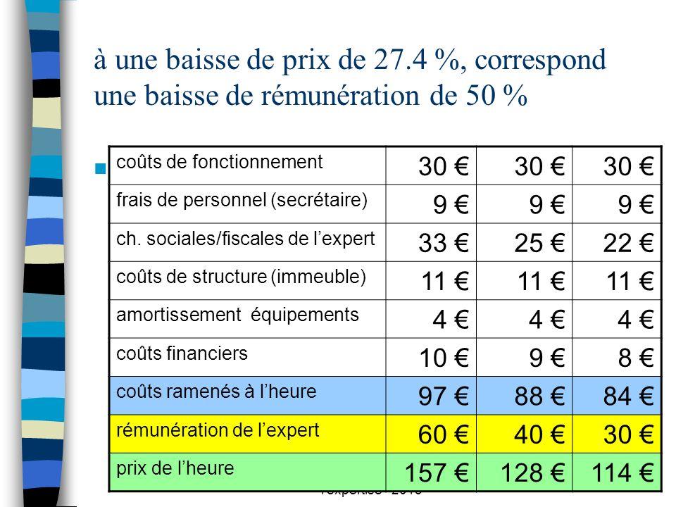 Cie experts Rouen - prix de l'expertise - 2013 27 à une baisse de prix de 27.4 %, correspond une baisse de rémunération de 50 % n coûts de fonctionnem
