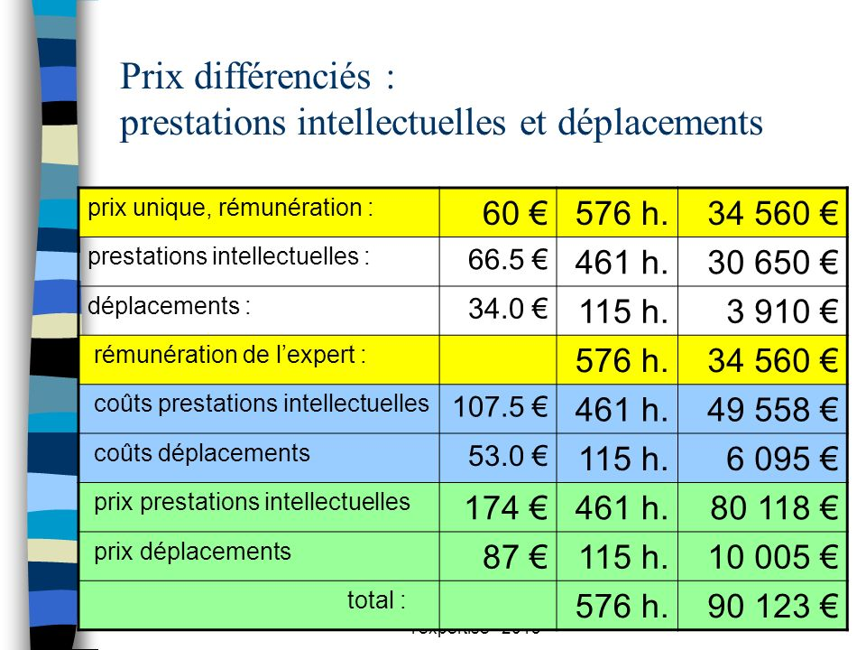 Cie experts Rouen - prix de l'expertise - 2013 34 Prix différenciés : prestations intellectuelles et déplacements n prix unique, rémunération : 60 576