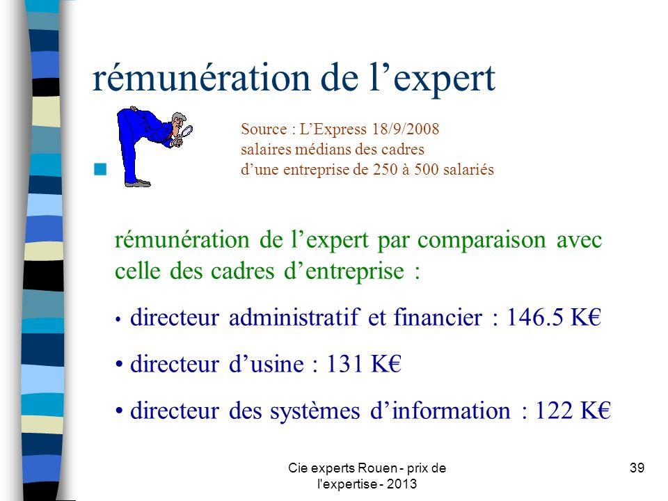 Cie experts Rouen - prix de l'expertise - 2013 39 rémunération de lexpert n rémunération de lexpert par comparaison avec celle des cadres dentreprise