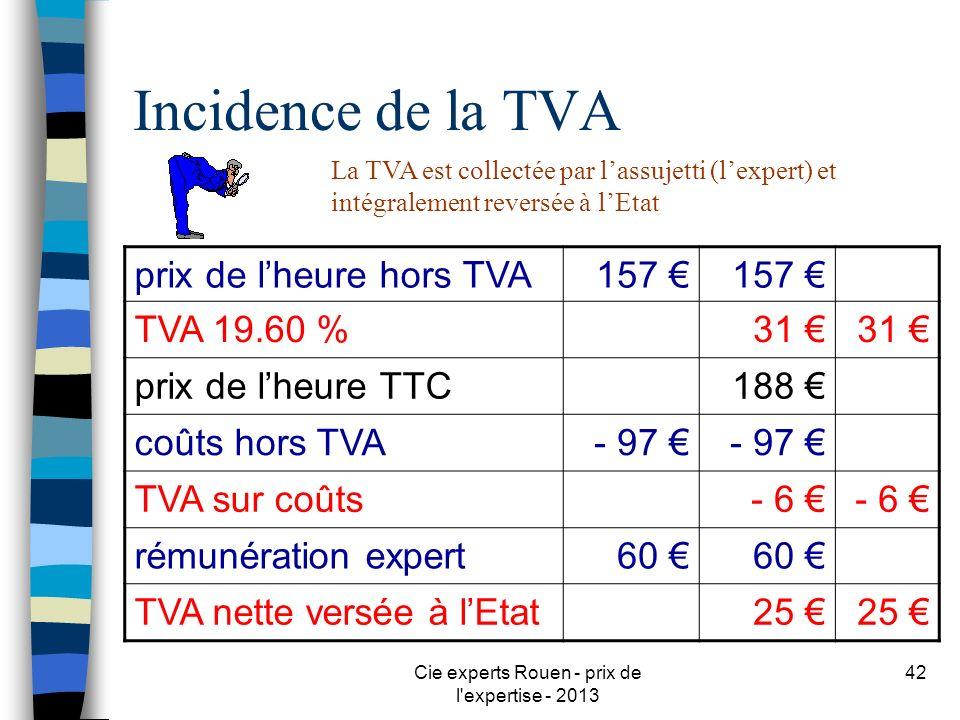 Cie experts Rouen - prix de l'expertise - 2013 42 Incidence de la TVA La TVA est collectée par lassujetti (lexpert) et intégralement reversée à lEtat