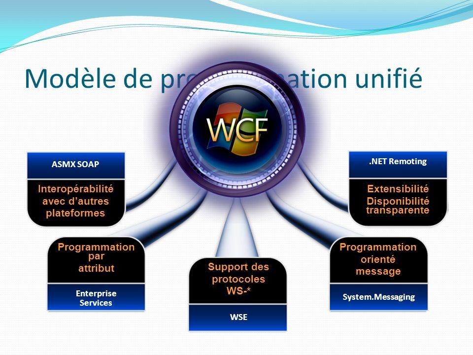 Modèle de programmation unifié Interopérabilité avec dautres plateformes ASMX SOAP Programmation par attribut Enterprise Services Support des protocoles WS-* WSE Programmation orienté message System.Messaging Extensibilité Disponibilité transparente.NET Remoting