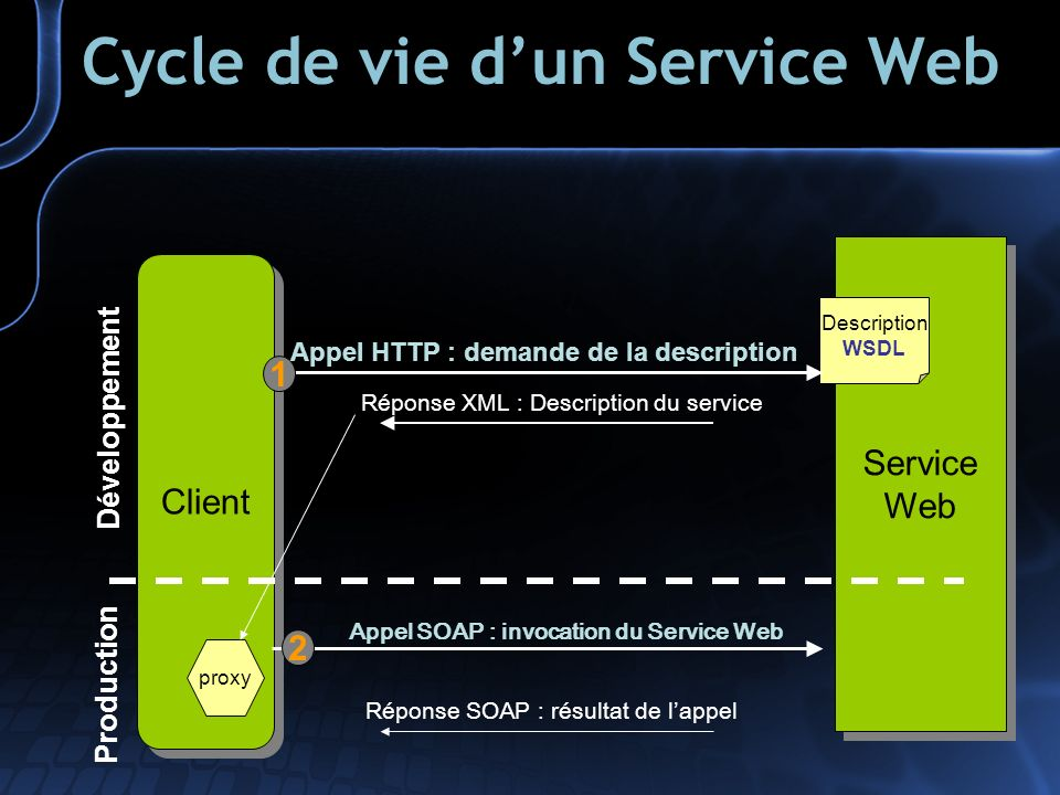 Cycle de vie dun Service Web Client Service Web Service Web Description WSDL Réponse XML : Description du service Réponse SOAP : résultat de lappel Appel SOAP : invocation du Service Web 1 proxy Développement Production Appel HTTP : demande de la description 2