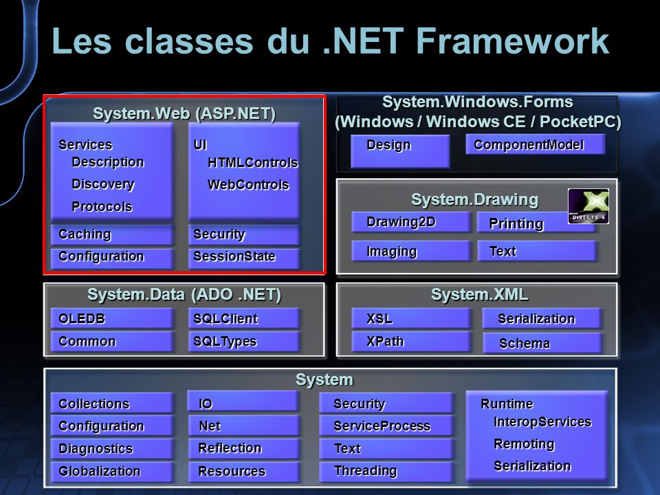 Les classes du.NET Framework System System.Data (ADO.NET) System.XML System.Web (ASP.NET) Diagnostics Configuration Collections Net IO Threading Text Security Common OLEDB SQLTypes SQLClient XPath XSL Runtime InteropServices Remoting Serialization Serialization ConfigurationSessionState CachingSecurity ServicesDescriptionDiscovery Protocols UI HTMLControls WebControls System.Drawing Imaging Drawing2D Text Printing System.Windows.Forms (Windows / Windows CE / PocketPC) DesignComponentModel Schema Reflection ResourcesGlobalization ServiceProcess
