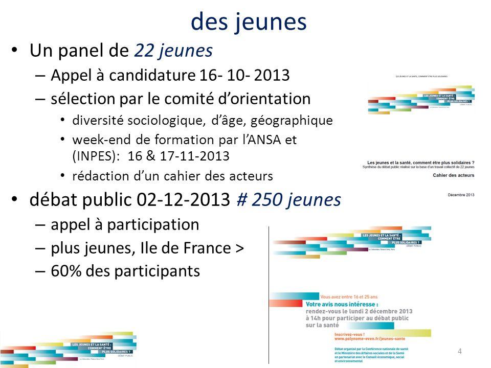 des jeunes Un panel de 22 jeunes – Appel à candidature 16- 10- 2013 – sélection par le comité dorientation diversité sociologique, dâge, géographique