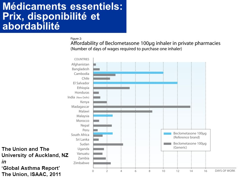 Médicaments essentiels: Prix, disponibilité et abordabilité The Union and The University of Auckland, NZ in Global Asthma Report The Union, ISAAC, 201