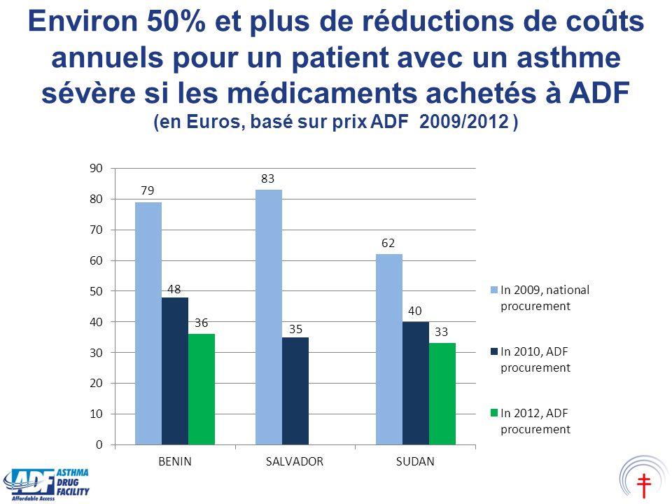 Environ 50% et plus de réductions de coûts annuels pour un patient avec un asthme sévère si les médicaments achetés à ADF (en Euros, basé sur prix ADF 2009/2012 )
