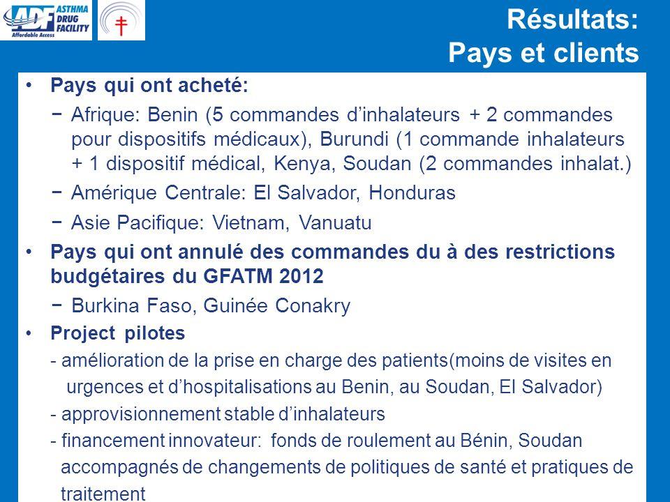 Résultats: Nouveaux clients potentiels Contact avec nouveaux clients potentiels qui nétaient pas dépendants de fonds internationaux ONG Européennes travaillant en Egypte, Laos, Maroc ONG internationales, comme MSF PNT / Min.