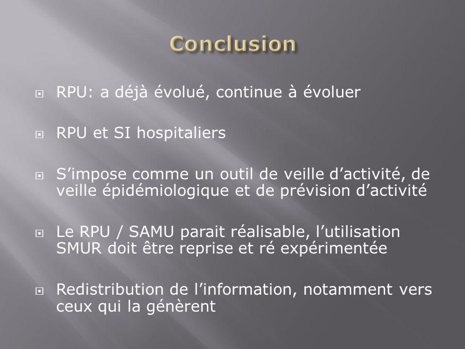 RPU: a déjà évolué, continue à évoluer RPU et SI hospitaliers Simpose comme un outil de veille dactivité, de veille épidémiologique et de prévision da