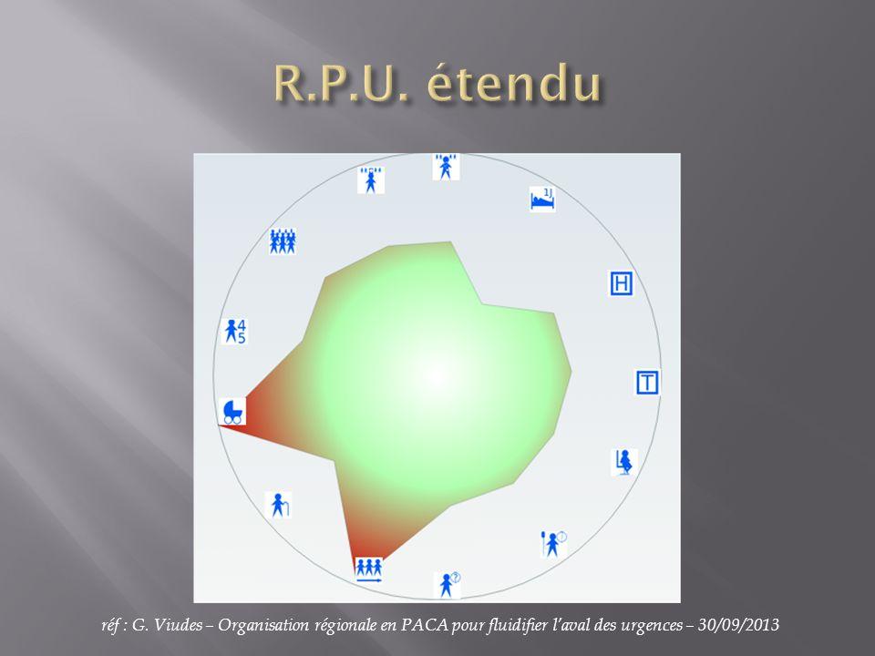 réf : G. Viudes – Organisation régionale en PACA pour fluidifier laval des urgences – 30/09/2013