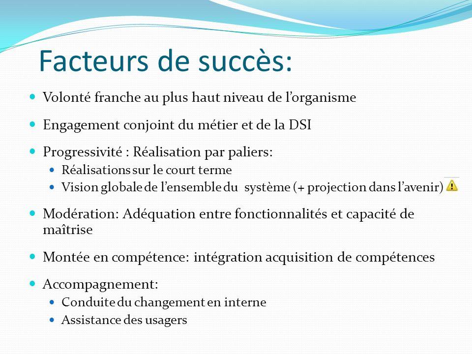 Facteurs de succès: Volonté franche au plus haut niveau de lorganisme Engagement conjoint du métier et de la DSI Progressivité : Réalisation par palie
