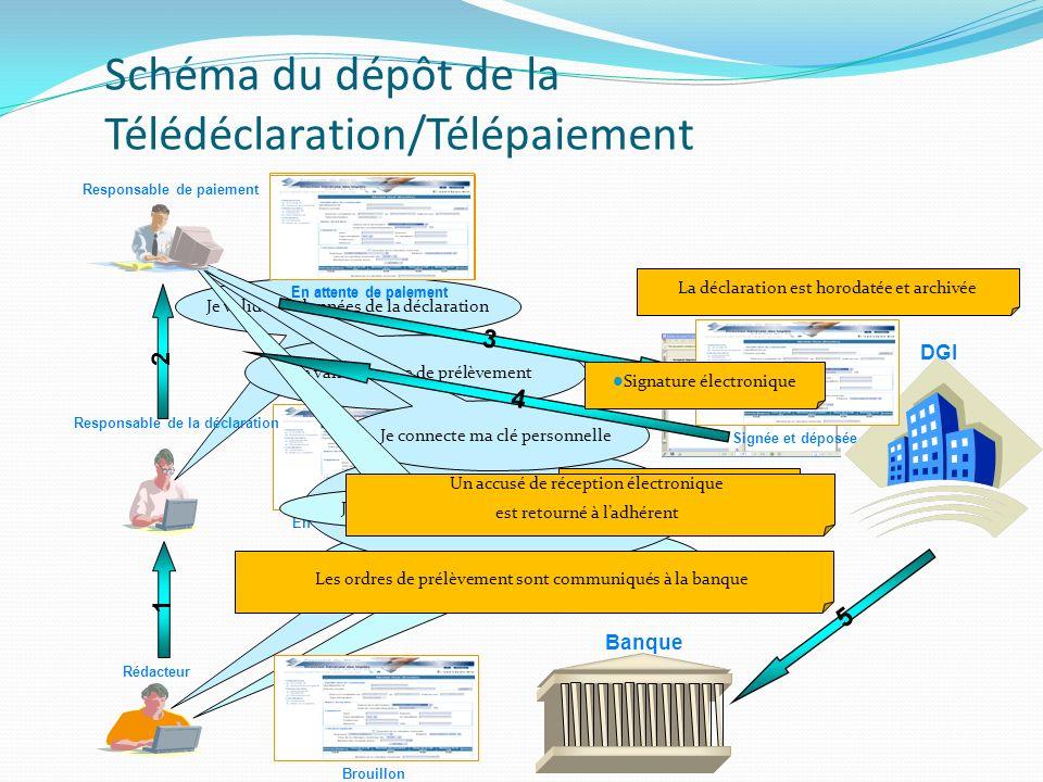 Schéma du dépôt de la Télédéclaration/Télépaiement DGI Je me connecte au Simpl en utilisant mon certificat électronique 1 2 BrouillonEn attente de pai
