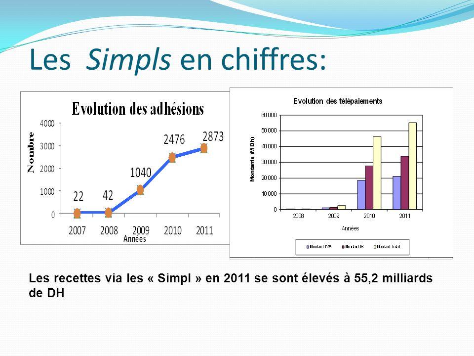 Les recettes via les « Simpl » en 2011 se sont élevés à 55,2 milliards de DH Les Simpls en chiffres: