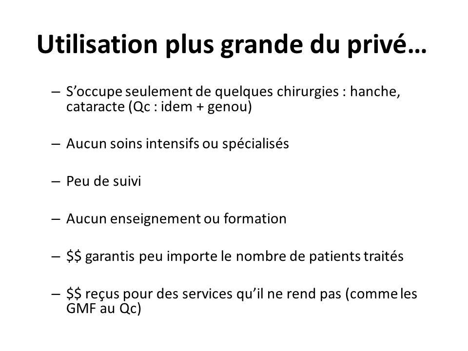 Utilisation plus grande du privé… – Soccupe seulement de quelques chirurgies : hanche, cataracte (Qc : idem + genou) – Aucun soins intensifs ou spécia