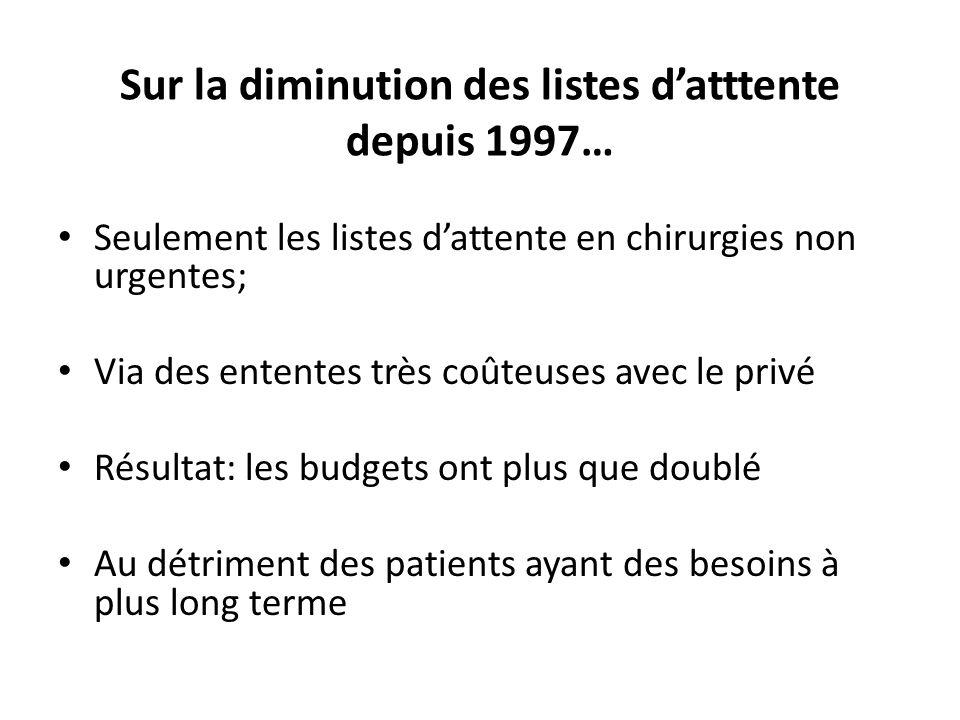 Sur la diminution des listes datttente depuis 1997… Seulement les listes dattente en chirurgies non urgentes; Via des ententes très coûteuses avec le