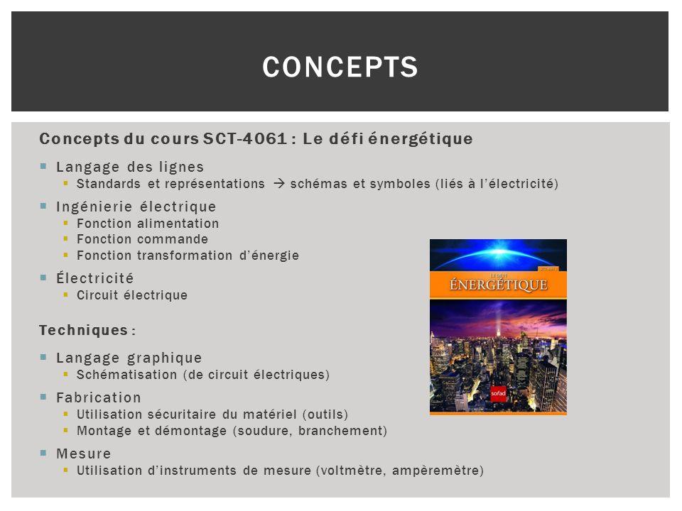 Concepts du cours SCT-4061 : Le défi énergétique Langage des lignes Standards et représentations schémas et symboles (liés à lélectricité) Ingénierie
