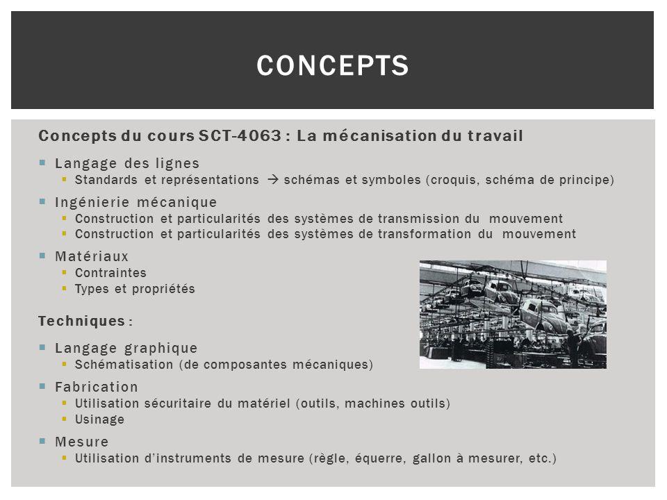 Concepts du cours SCT-4063 : La mécanisation du travail Langage des lignes Standards et représentations schémas et symboles (croquis, schéma de princi