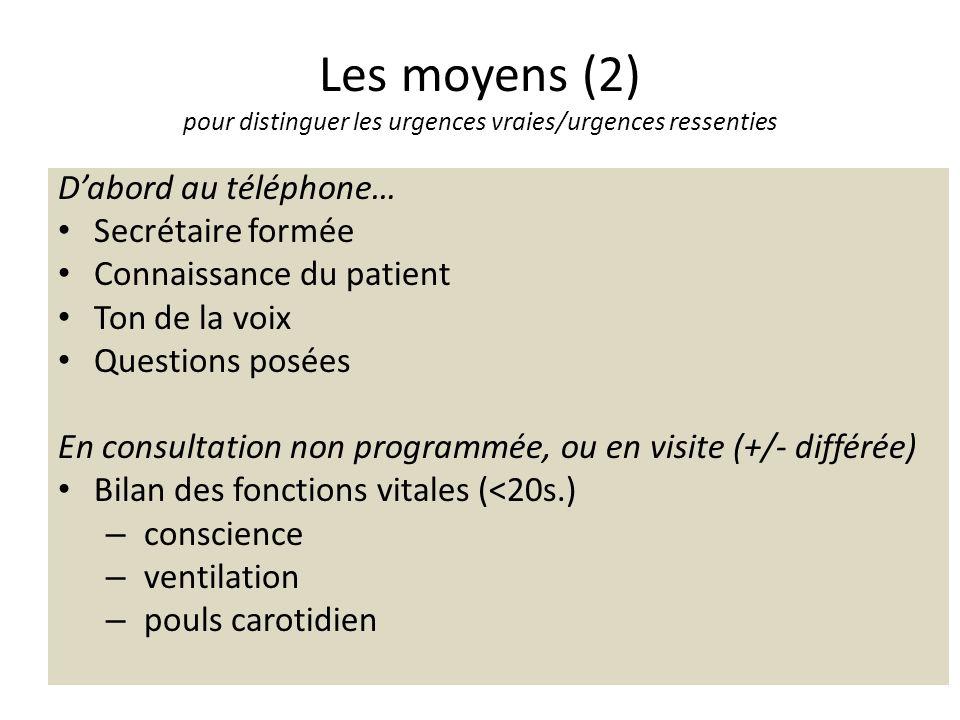 Les moyens (2) pour distinguer les urgences vraies/urgences ressenties Dabord au téléphone… Secrétaire formée Connaissance du patient Ton de la voix Q