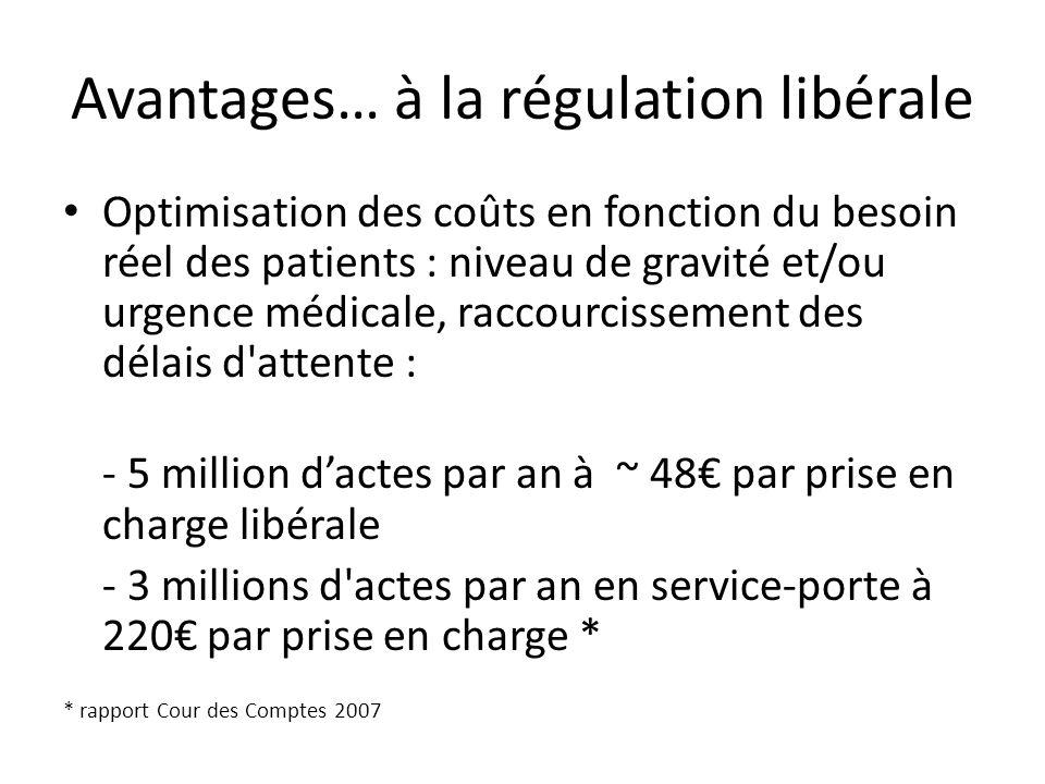 Avantages… à la régulation libérale Optimisation des coûts en fonction du besoin réel des patients : niveau de gravité et/ou urgence médicale, raccour