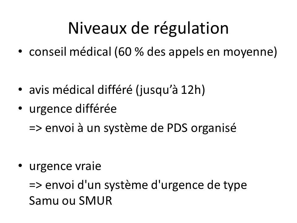 Niveaux de régulation conseil médical (60 % des appels en moyenne) avis médical différé (jusquà 12h) urgence différée => envoi à un système de PDS org