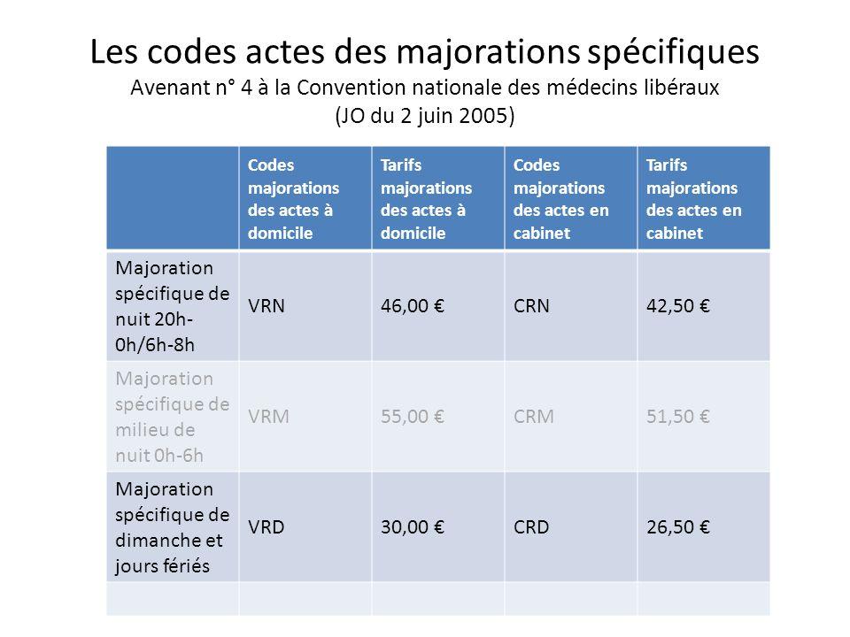 Les codes actes des majorations spécifiques Avenant n° 4 à la Convention nationale des médecins libéraux (JO du 2 juin 2005) Codes majorations des act