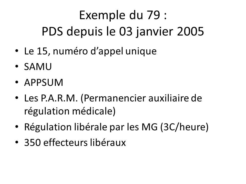 Exemple du 79 : PDS depuis le 03 janvier 2005 Le 15, numéro dappel unique SAMU APPSUM Les P.A.R.M. (Permanencier auxiliaire de régulation médicale) Ré