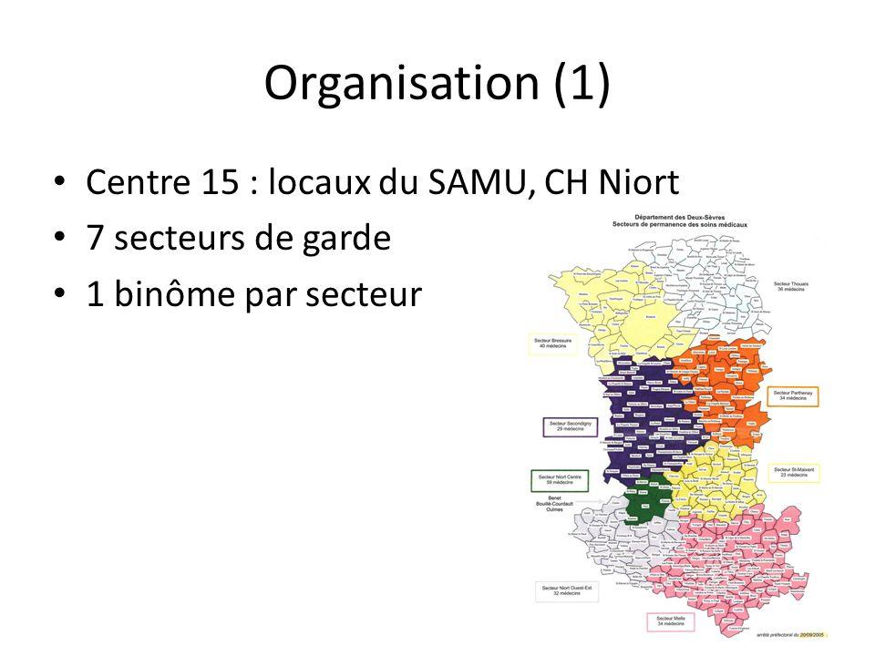 Organisation (1) Centre 15 : locaux du SAMU, CH Niort 7 secteurs de garde 1 binôme par secteur