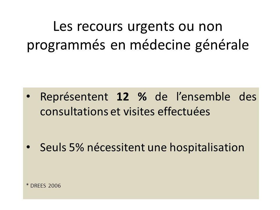Les recours urgents ou non programmés en médecine générale Représentent 12 % de lensemble des consultations et visites effectuées Seuls 5% nécessitent