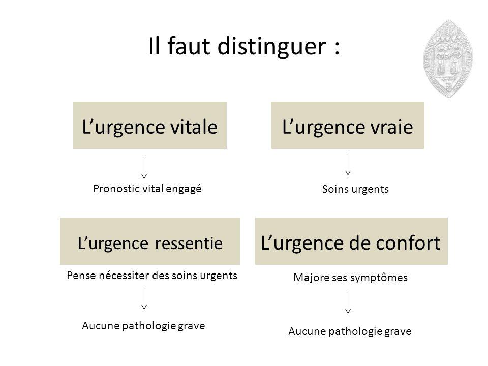 Il faut distinguer : Lurgence vitale Lurgence ressentie Lurgence vraie Lurgence de confort Pronostic vital engagé Soins urgents Aucune pathologie grav