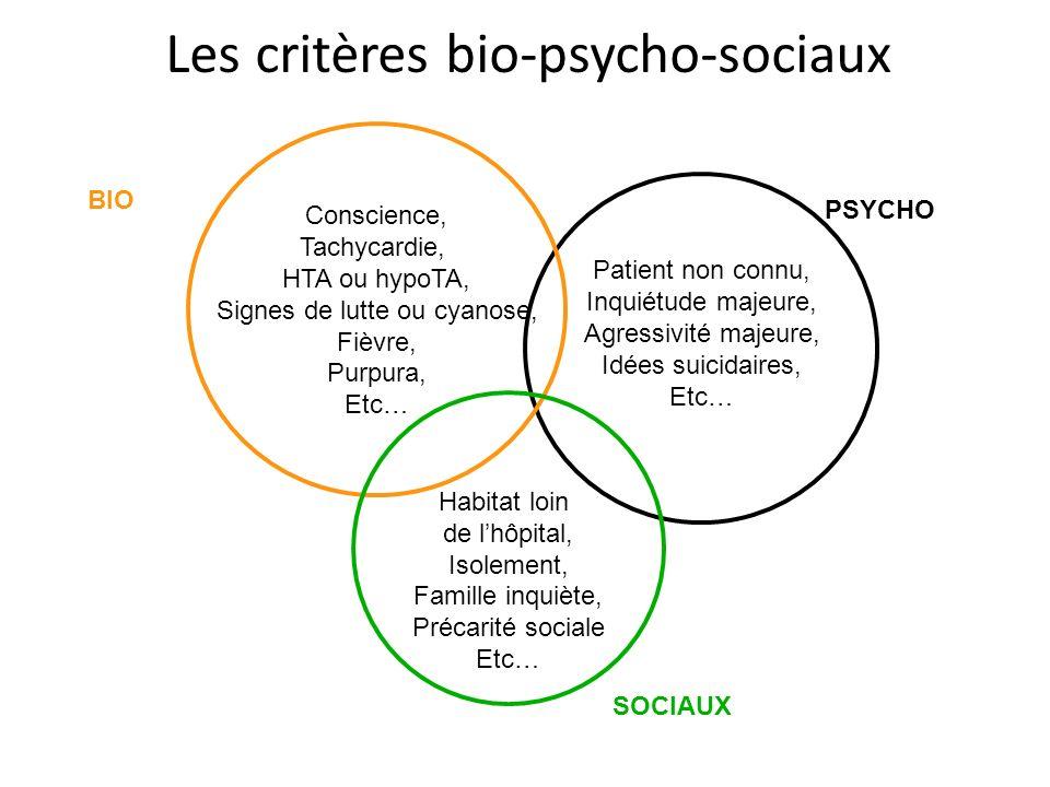 Les critères bio-psycho-sociaux Patient non connu, Inquiétude majeure, Agressivité majeure, Idées suicidaires, Etc… Conscience, Tachycardie, HTA ou hy