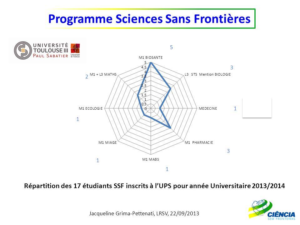 Jacqueline Grima-Pettenati, LRSV, 22/09/2013 Programme Sciences Sans Frontières Répartition des 17 étudiants SSF inscrits à lUPS pour année Universita