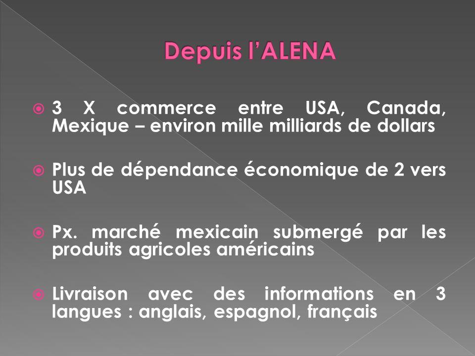 3 X commerce entre USA, Canada, Mexique – environ mille milliards de dollars Plus de dépendance économique de 2 vers USA Px. marché mexicain submergé