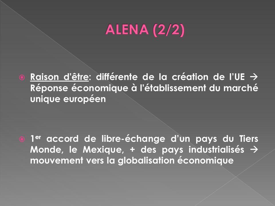 Raison d'être: différente de la création de lUE Réponse économique à l'établissement du marché unique européen 1 er accord de libre-échange dun pays d