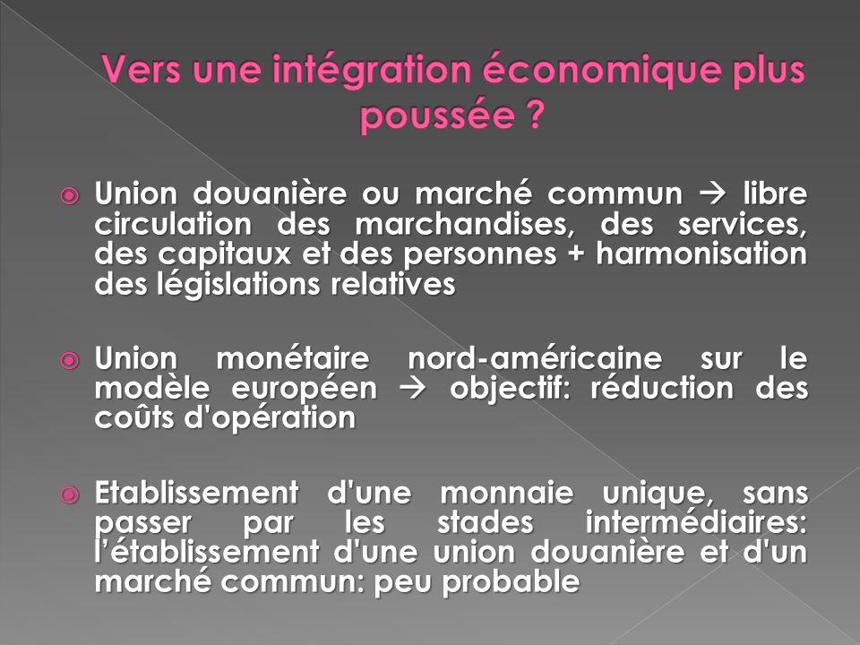 Union douanière ou marché commun libre circulation des marchandises, des services, des capitaux et des personnes + harmonisation des législations rela