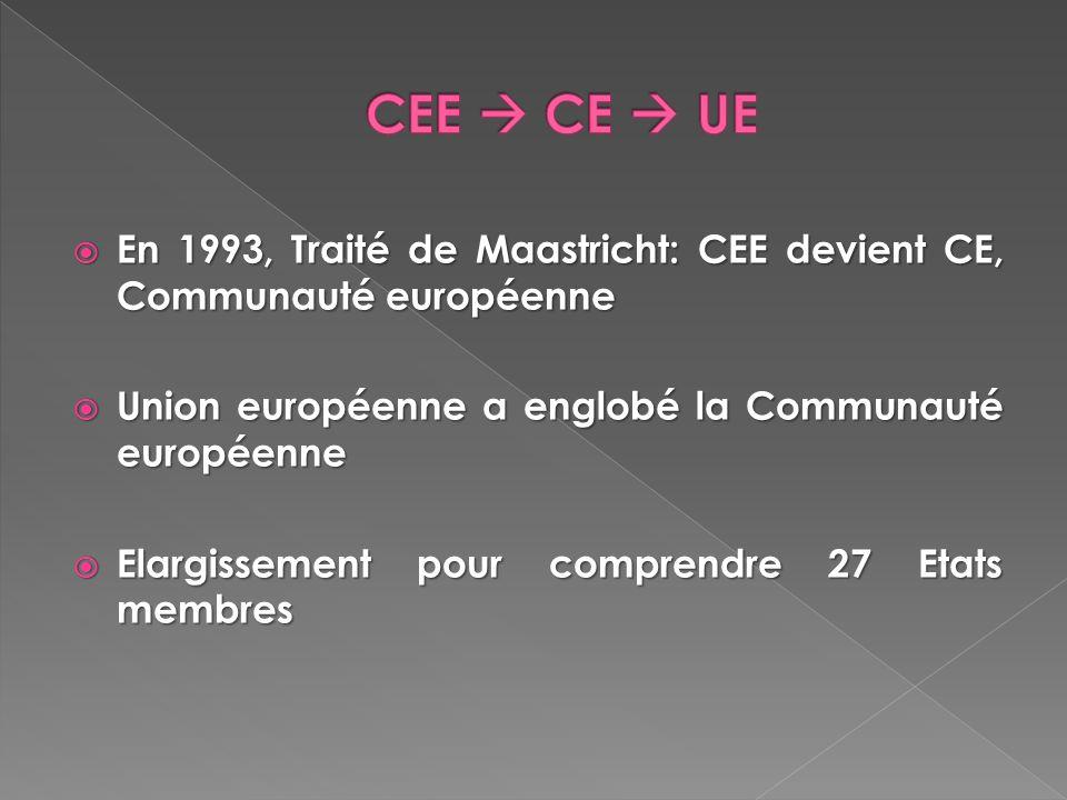 En 1993, Traité de Maastricht: CEE devient CE, Communauté européenne En 1993, Traité de Maastricht: CEE devient CE, Communauté européenne Union europé