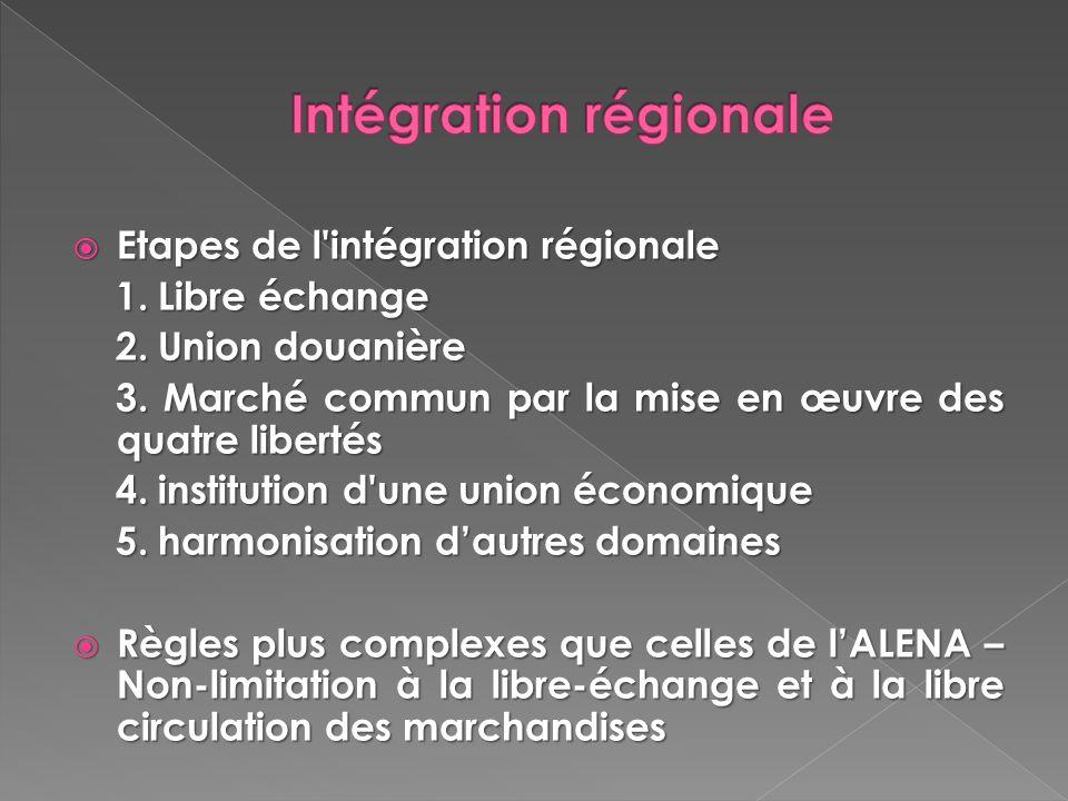 Etapes de l'intégration régionale Etapes de l'intégration régionale 1. Libre échange 1. Libre échange 2. Union douanière 2. Union douanière 3. Marché