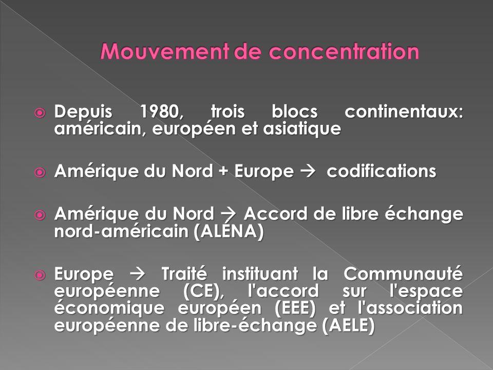 Depuis 1980, trois blocs continentaux: américain, européen et asiatique Depuis 1980, trois blocs continentaux: américain, européen et asiatique Amériq