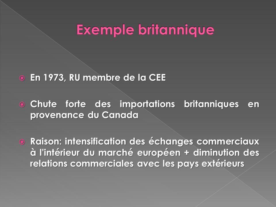 En 1973, RU membre de la CEE En 1973, RU membre de la CEE Chute forte des importations britanniques en provenance du Canada Chute forte des importatio