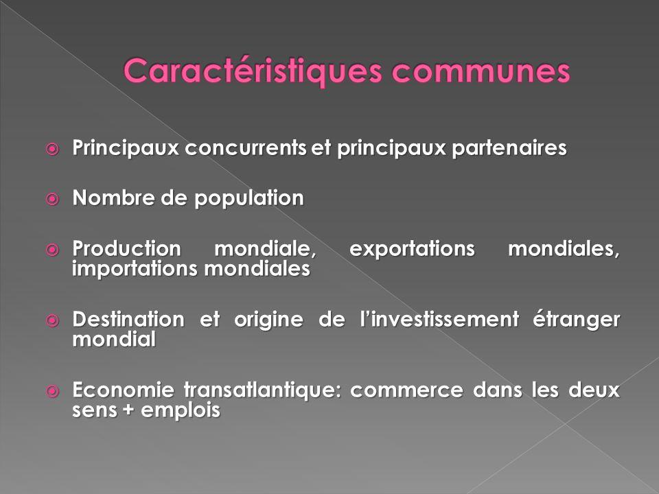 Principaux concurrents et principaux partenaires Principaux concurrents et principaux partenaires Nombre de population Nombre de population Production