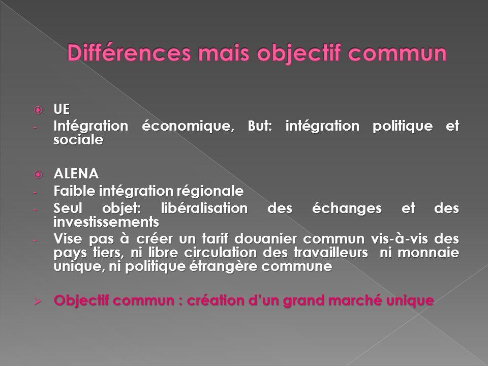 UE UE - Intégration économique, But: intégration politique et sociale ALENA ALENA - Faible intégration régionale - Seul objet: libéralisation des écha