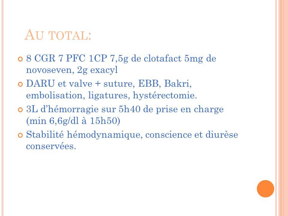 A U TOTAL : 8 CGR 7 PFC 1CP 7,5g de clotafact 5mg de novoseven, 2g exacyl DARU et valve + suture, EBB, Bakri, embolisation, ligatures, hystérectomie.