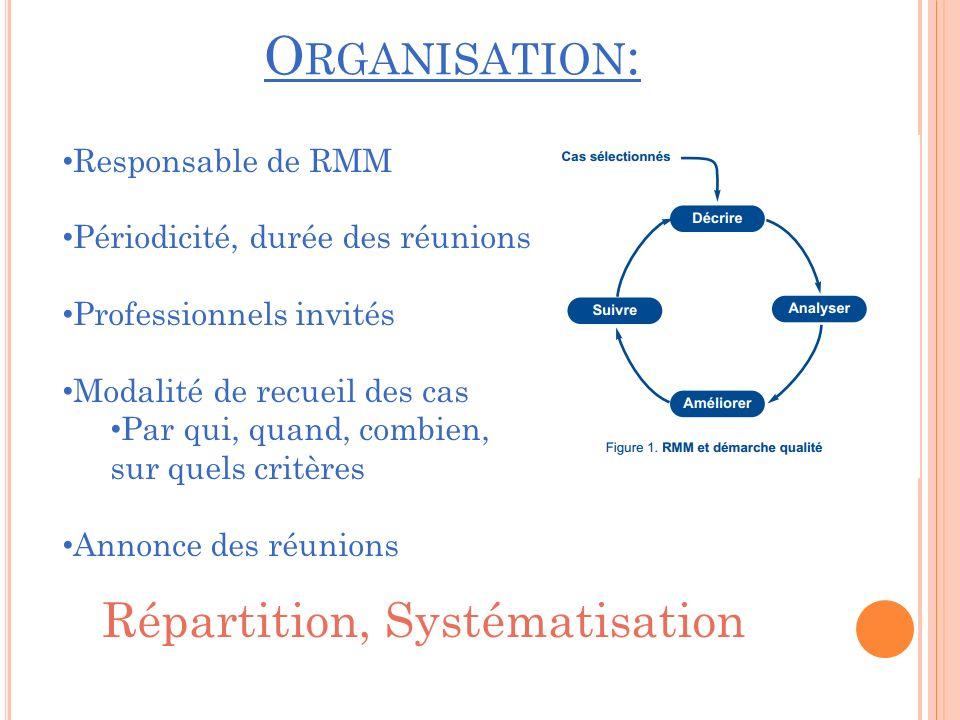 O RGANISATION : Responsable de RMM Périodicité, durée des réunions Professionnels invités Modalité de recueil des cas Par qui, quand, combien, sur quels critères Annonce des réunions Répartition, Systématisation