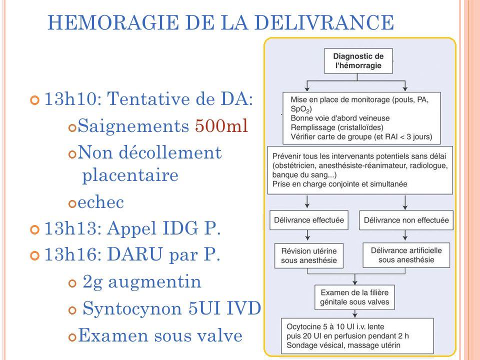 HEMORAGIE DE LA DELIVRANCE 13h10: Tentative de DA: Saignements 500ml Non décollement placentaire echec 13h13: Appel IDG P.