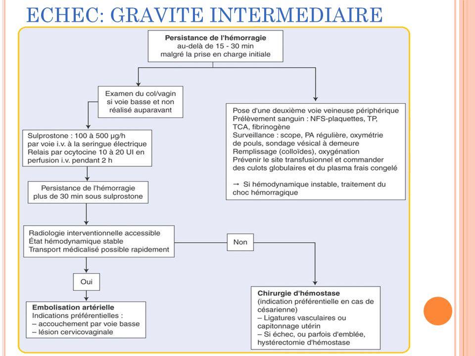 ECHEC: GRAVITE INTERMEDIAIRE