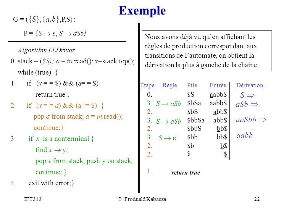 IFT313© Froduald Kabanza22 Exemple G = ( {S}, {a,b},P,S) : P = {S ε, S aSb} $S$S $ bSa $ bS $ bbSa $ bbS $ bb $b$b $ return true Pile 0.