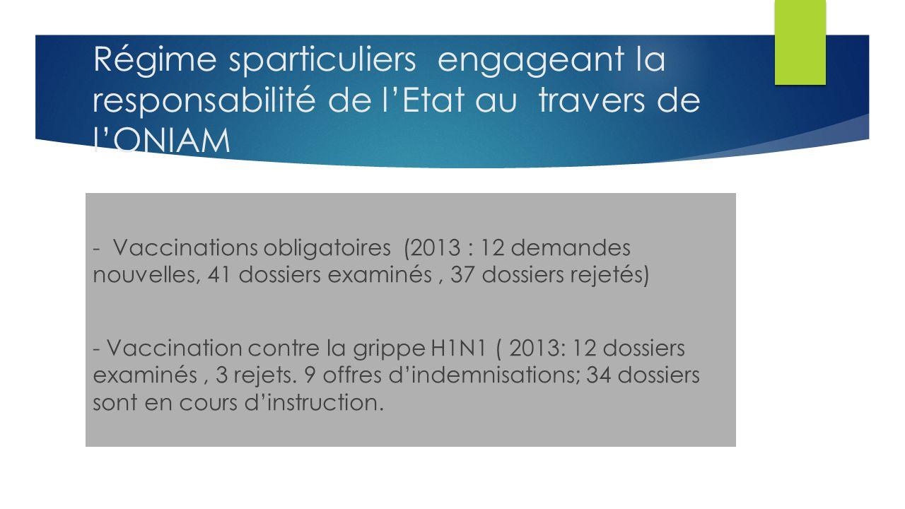 Régime sparticuliers engageant la responsabilité de lEtat au travers de lONIAM - Vaccinations obligatoires (2013 : 12 demandes nouvelles, 41 dossiers examinés, 37 dossiers rejetés) - Vaccination contre la grippe H1N1 ( 2013: 12 dossiers examinés, 3 rejets.