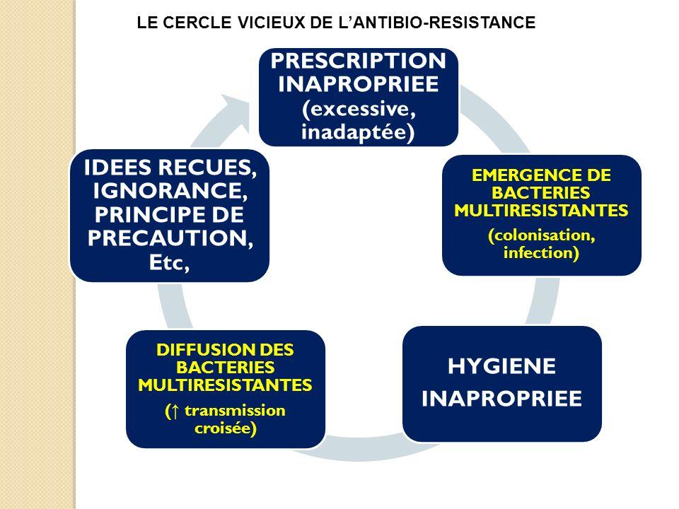 PRESCRIPTION INAPROPRIEE (excessive, inadaptée) EMERGENCE DE BACTERIES MULTIRESISTANTES (colonisation, infection) HYGIENE INAPROPRIEE DIFFUSION DES BACTERIES MULTIRESISTANTES ( transmission croisée) IDEES RECUES, IGNORANCE, PRINCIPE DE PRECAUTION, Etc, Klebsielle sauvage x1 (Augmentin-S) 1 er tour: Klebsielle BLSE x n 2 er tour: KPC x n x m