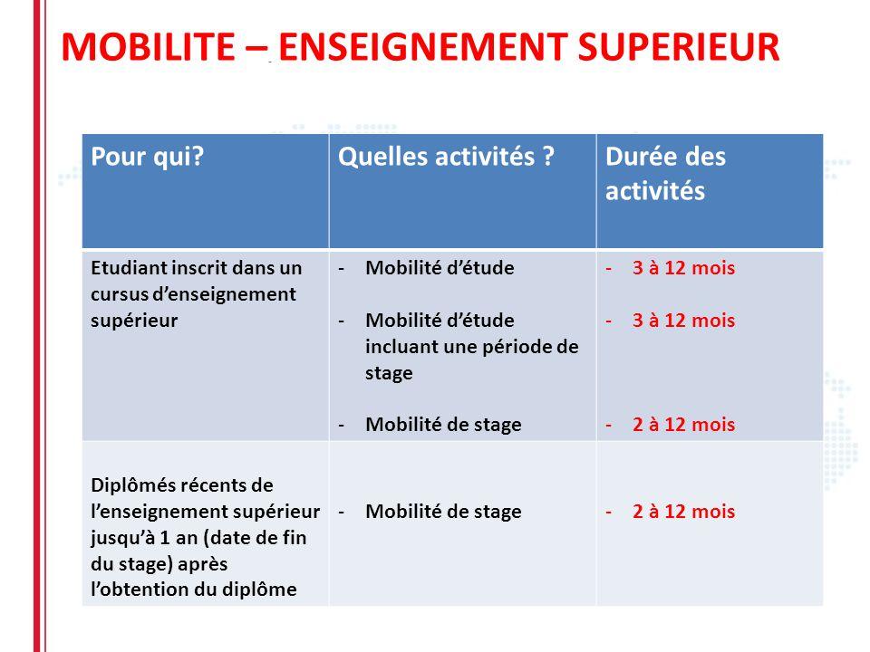 MOBILITE – ENSEIGNEMENT SUPERIEUR Pour qui?Quelles activités ?Durée des activités Etudiant inscrit dans un cursus denseignement supérieur -Mobilité dé