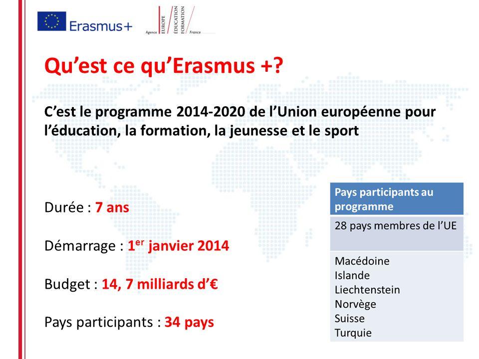 Quest ce quErasmus +? Cest le programme 2014-2020 de lUnion européenne pour léducation, la formation, la jeunesse et le sport Durée : 7 ans Démarrage